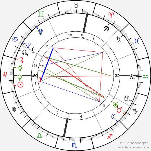 Elizabeth Hughes Gossett tema natale, oroscopo, Elizabeth Hughes Gossett oroscopi gratuiti, astrologia