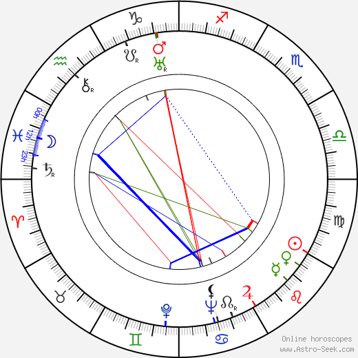 Gil Perkins birth chart, Gil Perkins astro natal horoscope, astrology