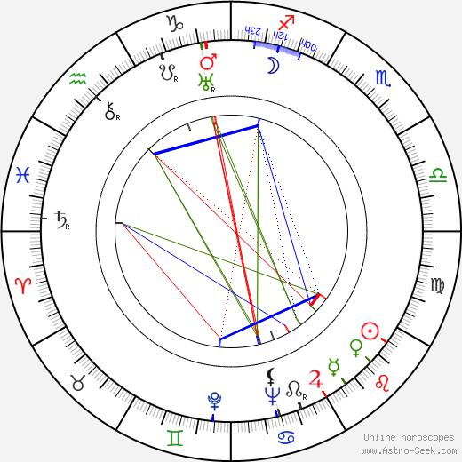 Kyllikki Mäntylä astro natal birth chart, Kyllikki Mäntylä horoscope, astrology