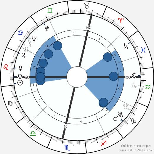 Ludwig Hoelscher wikipedia, horoscope, astrology, instagram