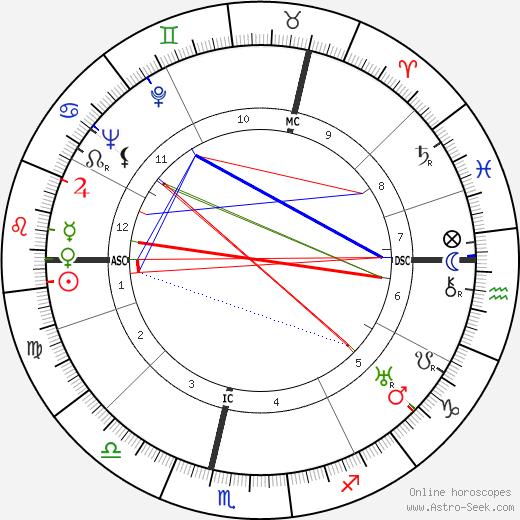Ludwig Hoelscher день рождения гороскоп, Ludwig Hoelscher Натальная карта онлайн