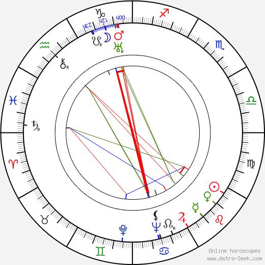 Lurene Tuttle tema natale, oroscopo, Lurene Tuttle oroscopi gratuiti, astrologia