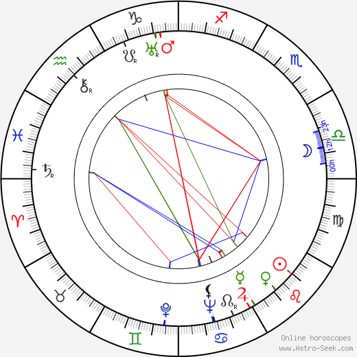 Mabel Todd astro natal birth chart, Mabel Todd horoscope, astrology