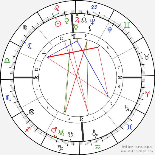 Miguel Torga birth chart, Miguel Torga astro natal horoscope, astrology