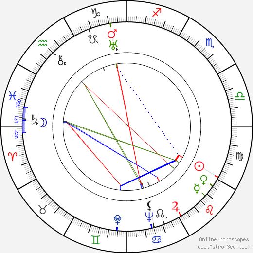 Nikolaj Sergejevič Atarov tema natale, oroscopo, Nikolaj Sergejevič Atarov oroscopi gratuiti, astrologia