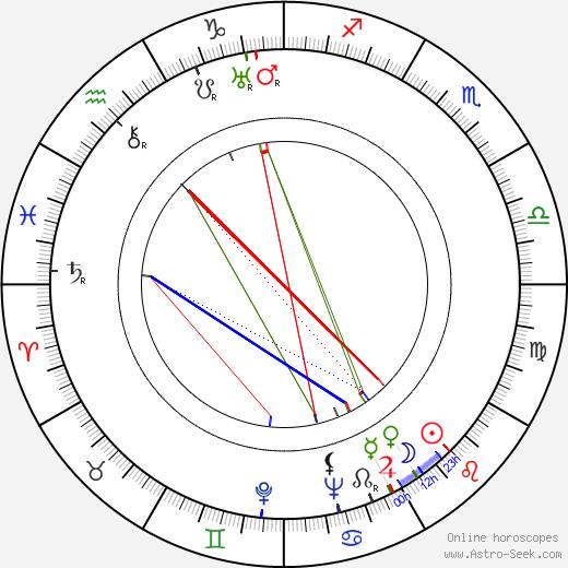 Nils Dahlström tema natale, oroscopo, Nils Dahlström oroscopi gratuiti, astrologia