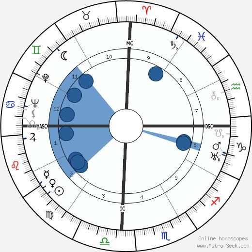 Ramon Magsaysay wikipedia, horoscope, astrology, instagram