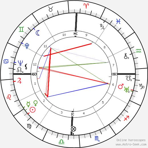 Ramon Magsaysay tema natale, oroscopo, Ramon Magsaysay oroscopi gratuiti, astrologia