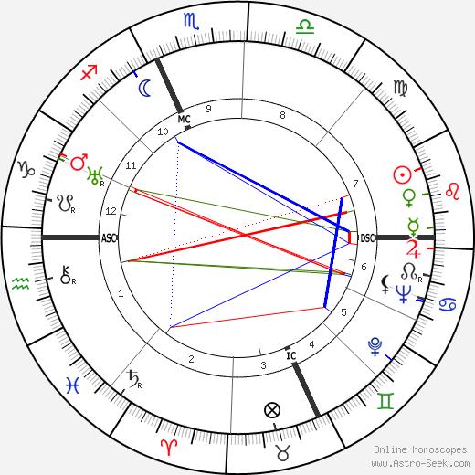 Roger Peyrefitte tema natale, oroscopo, Roger Peyrefitte oroscopi gratuiti, astrologia