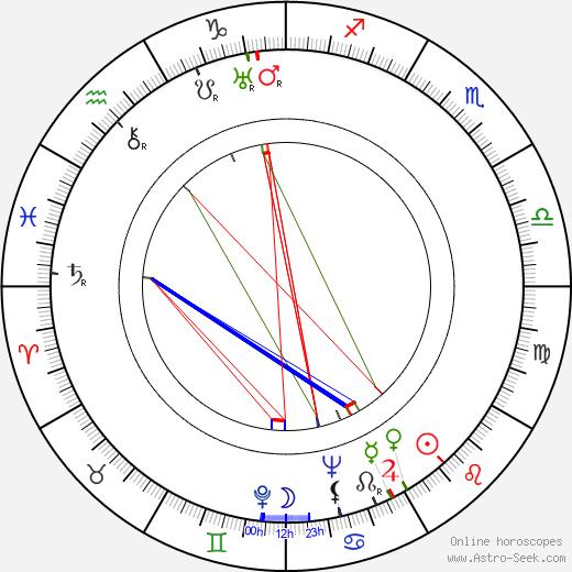 Solveig von Schoultz astro natal birth chart, Solveig von Schoultz horoscope, astrology
