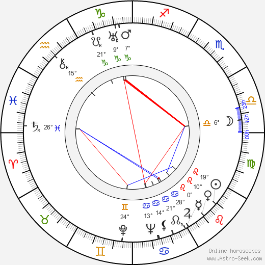 Tamara Makarova birth chart, biography, wikipedia 2019, 2020