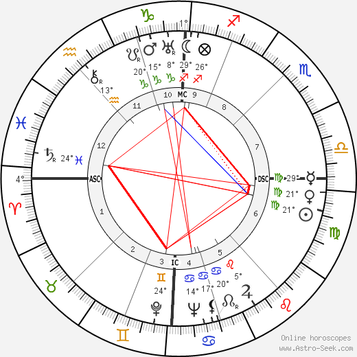 Alfred Delp birth chart, biography, wikipedia 2019, 2020
