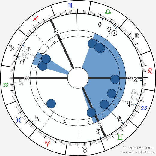 Anthony Blunt wikipedia, horoscope, astrology, instagram