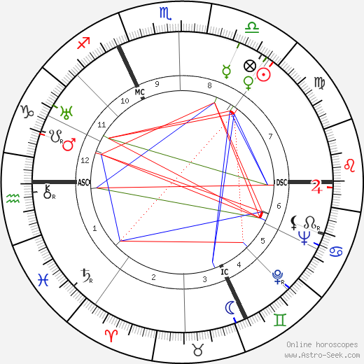 Anthony Blunt astro natal birth chart, Anthony Blunt horoscope, astrology