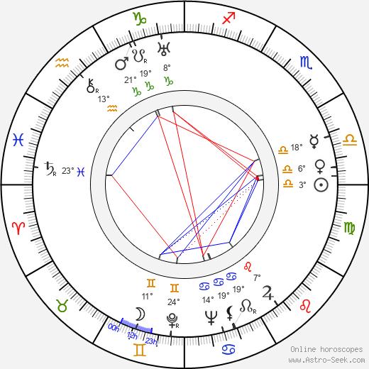 Bernard Miles birth chart, biography, wikipedia 2020, 2021