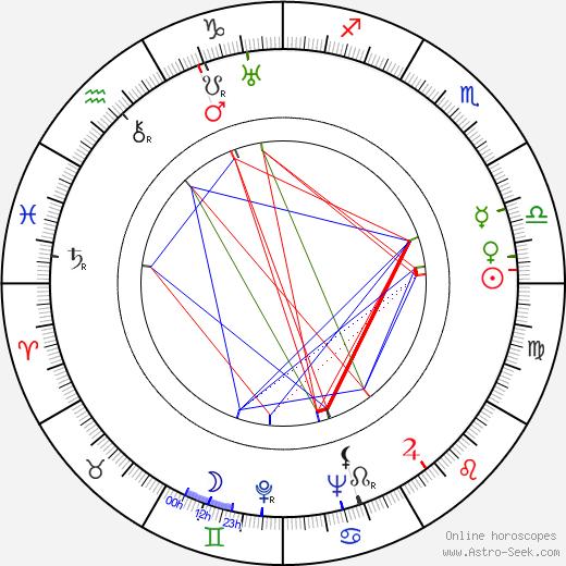 Bernard Miles birth chart, Bernard Miles astro natal horoscope, astrology