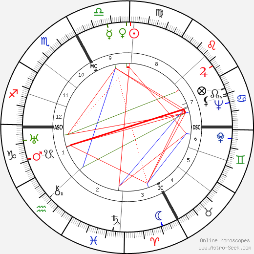 Dominique Aury astro natal birth chart, Dominique Aury horoscope, astrology