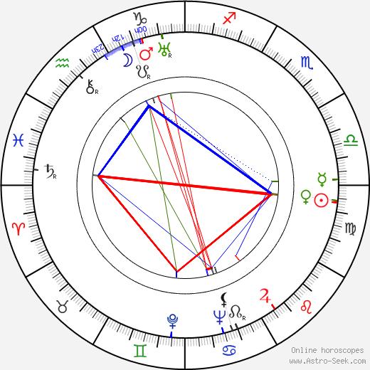 Eijirô Tono astro natal birth chart, Eijirô Tono horoscope, astrology