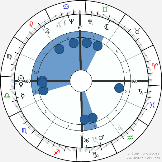 Francis Ambrière wikipedia, horoscope, astrology, instagram