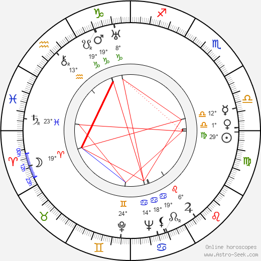 František Filipovský birth chart, biography, wikipedia 2019, 2020