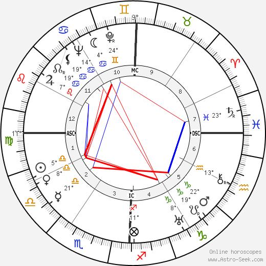 Gene Autry birth chart, biography, wikipedia 2017, 2018