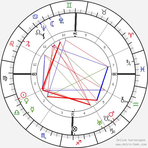Gene Autry astro natal birth chart, Gene Autry horoscope, astrology
