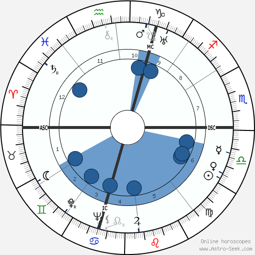 Giuseppe Santomaso wikipedia, horoscope, astrology, instagram