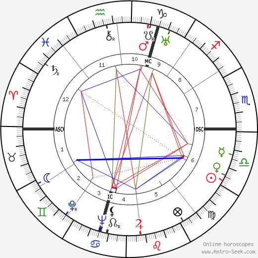 Giuseppe Santomaso astro natal birth chart, Giuseppe Santomaso horoscope, astrology