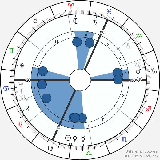 Jacques Derrey wikipedia, horoscope, astrology, instagram