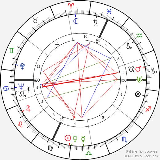 Jacques Derrey день рождения гороскоп, Jacques Derrey Натальная карта онлайн