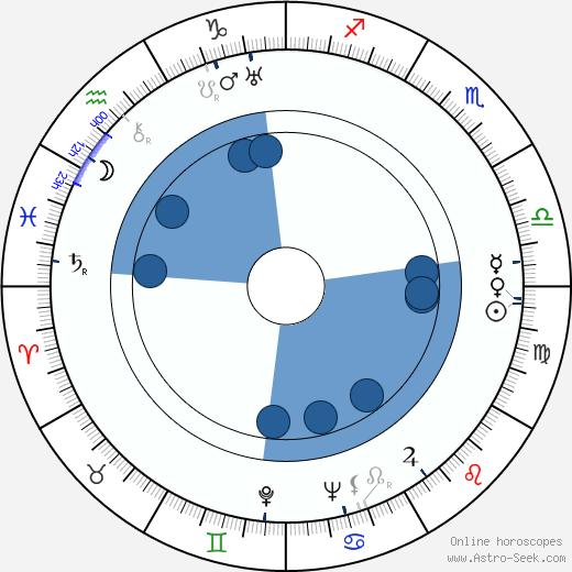 James L. Wolcott wikipedia, horoscope, astrology, instagram