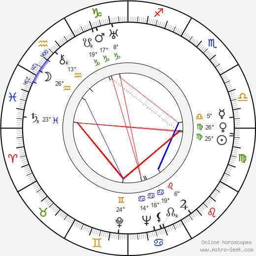 James L. Wolcott birth chart, biography, wikipedia 2019, 2020