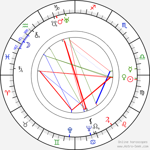 James L. Wolcott astro natal birth chart, James L. Wolcott horoscope, astrology