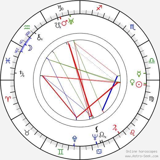 James L. Wolcott tema natale, oroscopo, James L. Wolcott oroscopi gratuiti, astrologia
