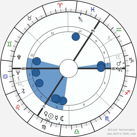 Jan Aerts wikipedia, horoscope, astrology, instagram
