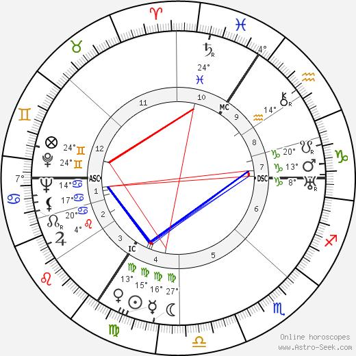 Jan Aerts birth chart, biography, wikipedia 2019, 2020