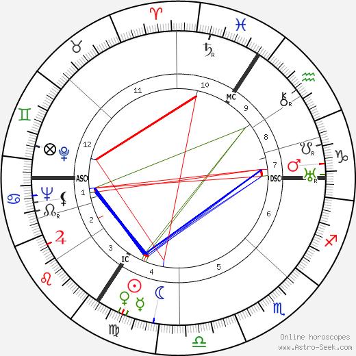Jan Aerts astro natal birth chart, Jan Aerts horoscope, astrology