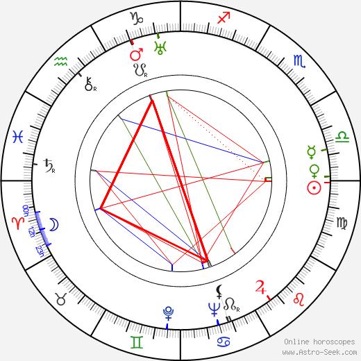 Jarmila Novotná astro natal birth chart, Jarmila Novotná horoscope, astrology