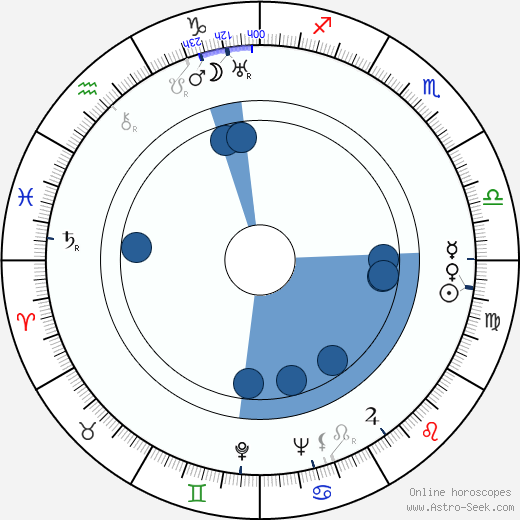 Jorma Huttunen wikipedia, horoscope, astrology, instagram
