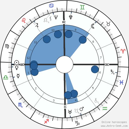 Lambertus van Klaveren wikipedia, horoscope, astrology, instagram