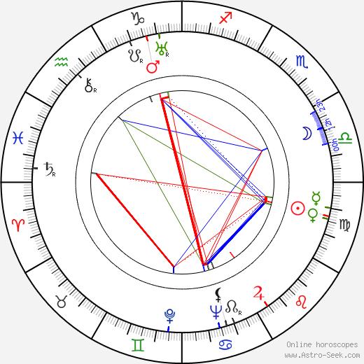 Matty Kemp birth chart, Matty Kemp astro natal horoscope, astrology