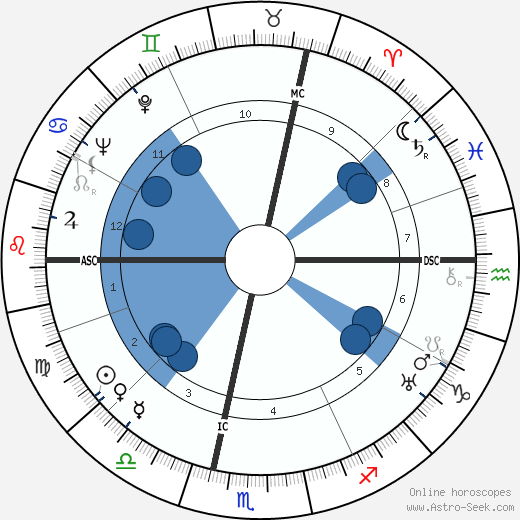 Maurice Blanchot wikipedia, horoscope, astrology, instagram