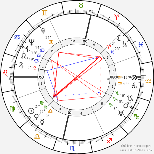 Maurice Blanchot birth chart, biography, wikipedia 2019, 2020