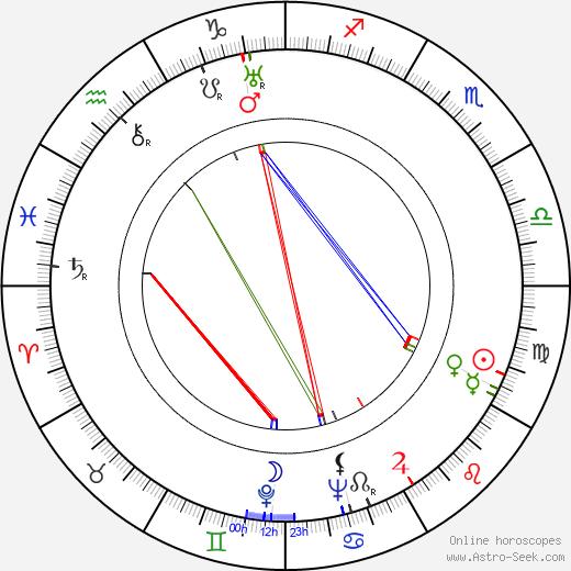 Натан Юран Nathan Juran день рождения гороскоп, Nathan Juran Натальная карта онлайн