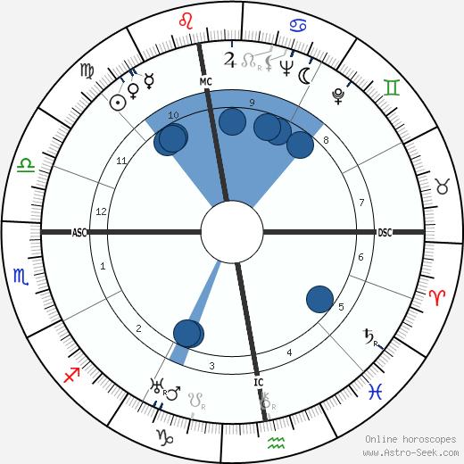 Robert Ambelain wikipedia, horoscope, astrology, instagram