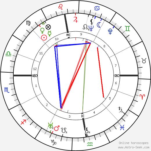 Robert Ambelain tema natale, oroscopo, Robert Ambelain oroscopi gratuiti, astrologia