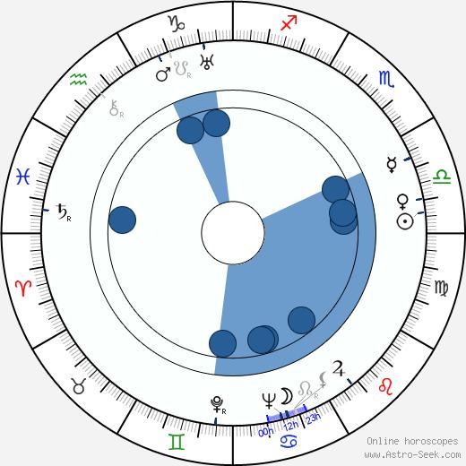Rudolf Jugert wikipedia, horoscope, astrology, instagram