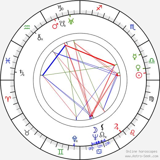 Rudolf Jugert день рождения гороскоп, Rudolf Jugert Натальная карта онлайн