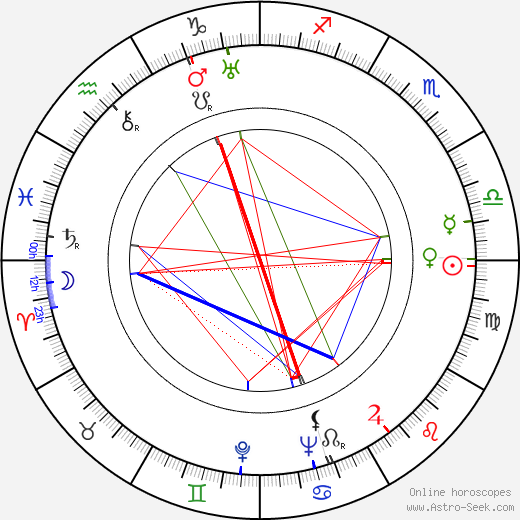 Shepperd Strudwick astro natal birth chart, Shepperd Strudwick horoscope, astrology