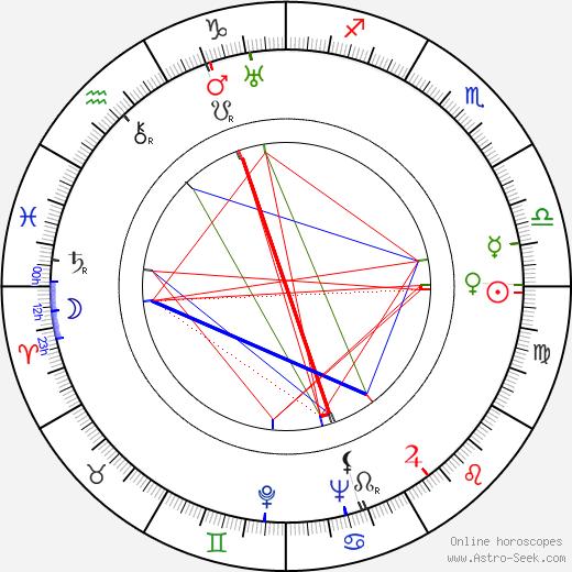 Shepperd Strudwick birth chart, Shepperd Strudwick astro natal horoscope, astrology